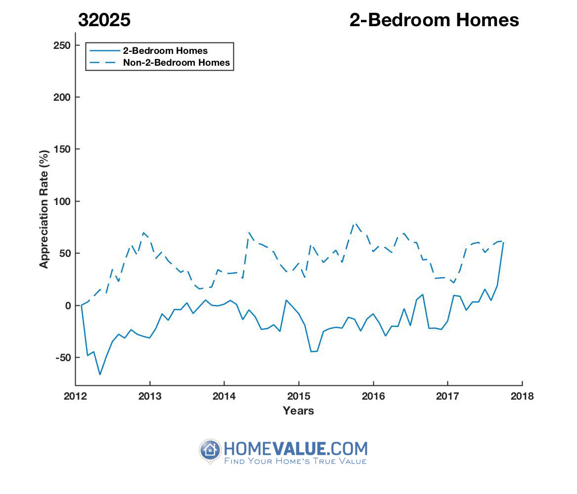 2 Bedrooms Homes have appreciated 2.7x faster since 03/15/2015.