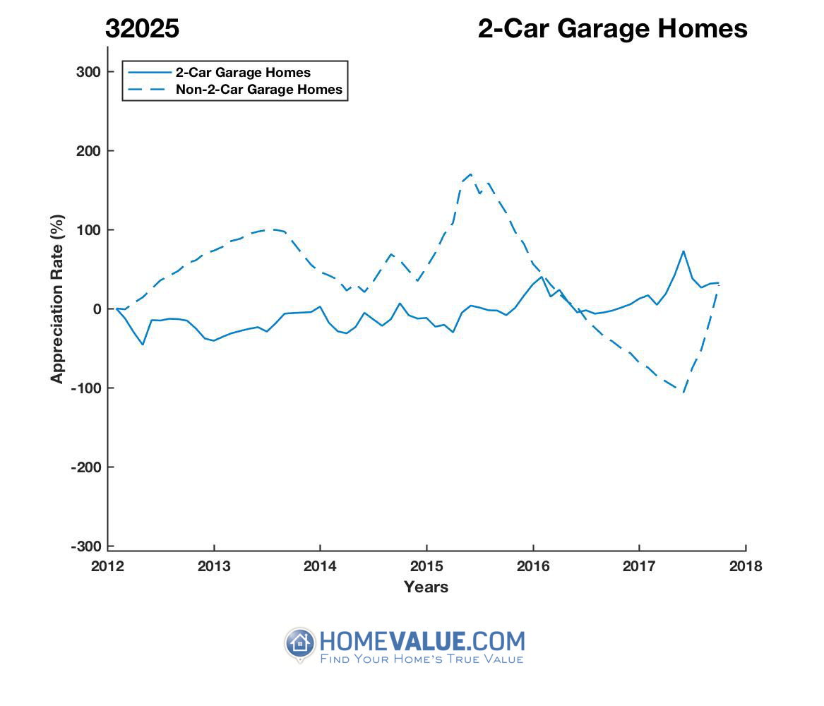 2 Car Garage Homes have appreciated 13.8x faster since 09/15/2016.