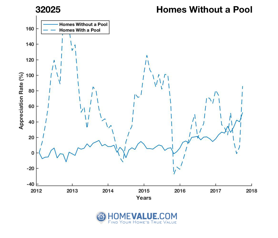 Homes Without A Pool Homes have appreciated 85% faster since 09/15/2012.