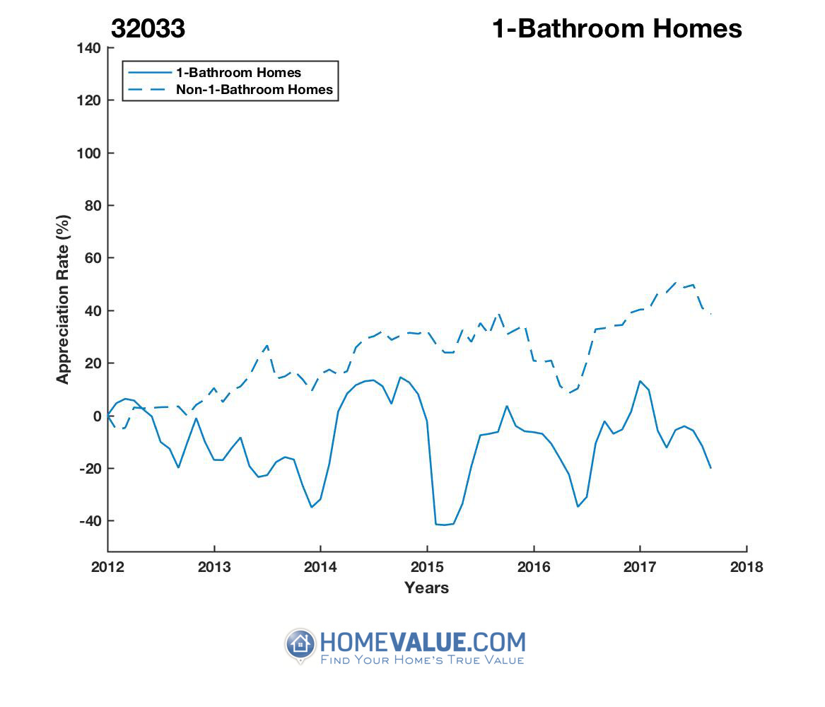 1 Bathroom Homes have appreciated 56% faster since 03/15/2015.
