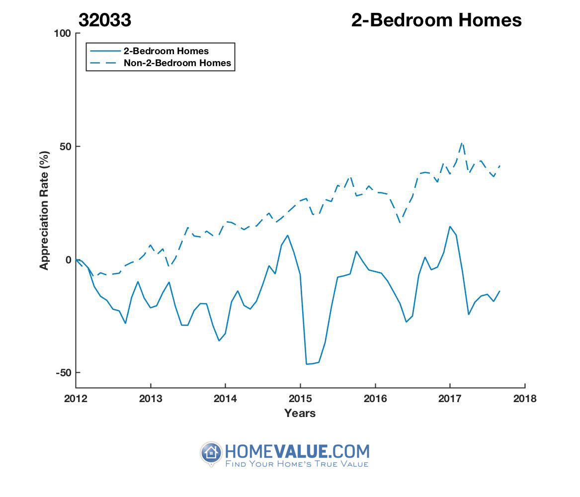 2 Bedrooms Homes have appreciated 56% faster since 03/15/2015.