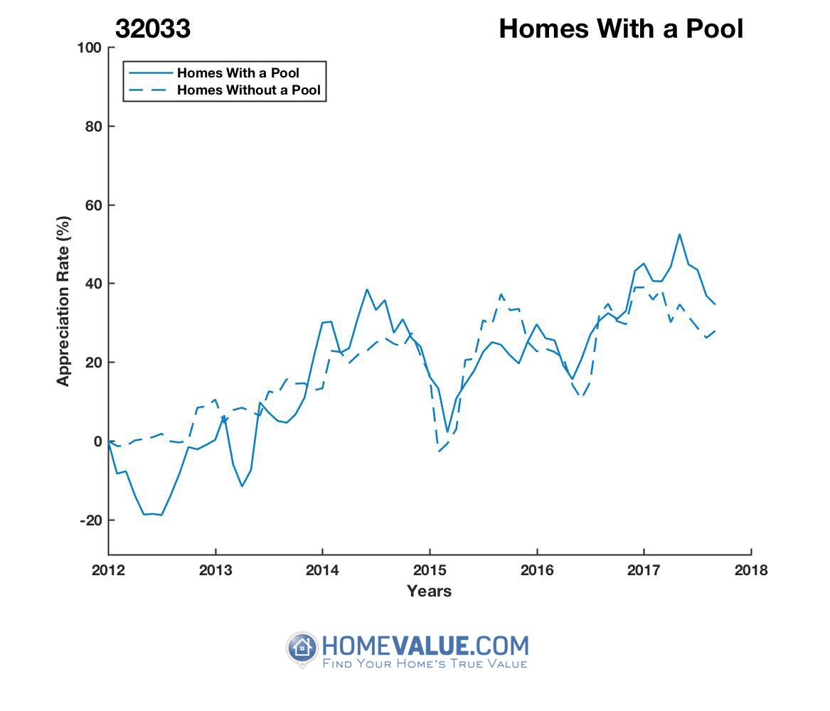 1 Homes With A Pool Homes have appreciated 21% faster since 03/15/2013.