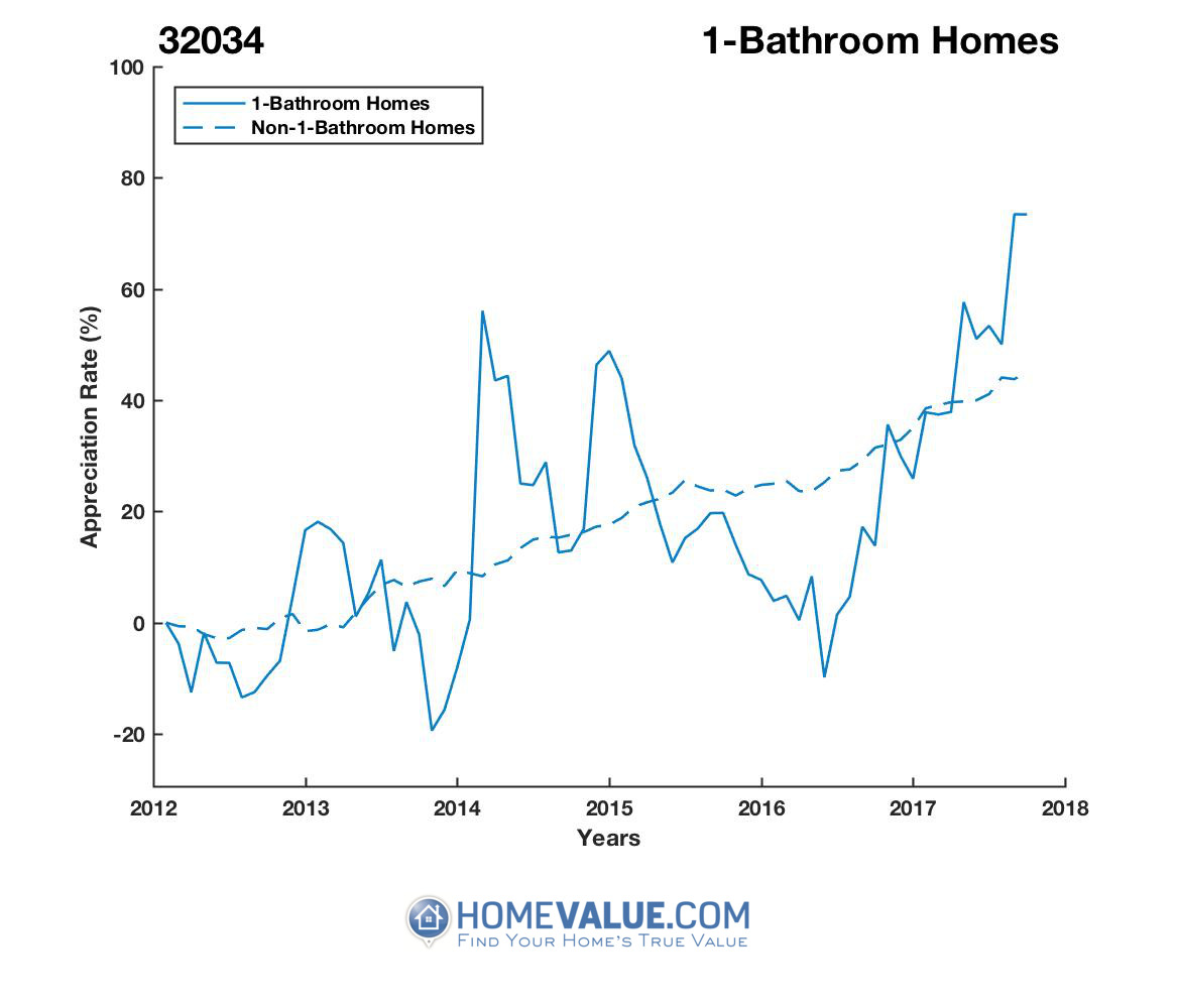1 Bathroom Homes have appreciated 55% faster since 03/15/2016.