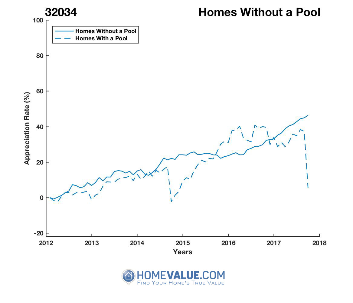 Homes Without A Pool Homes have appreciated 43% faster since 03/15/2016.