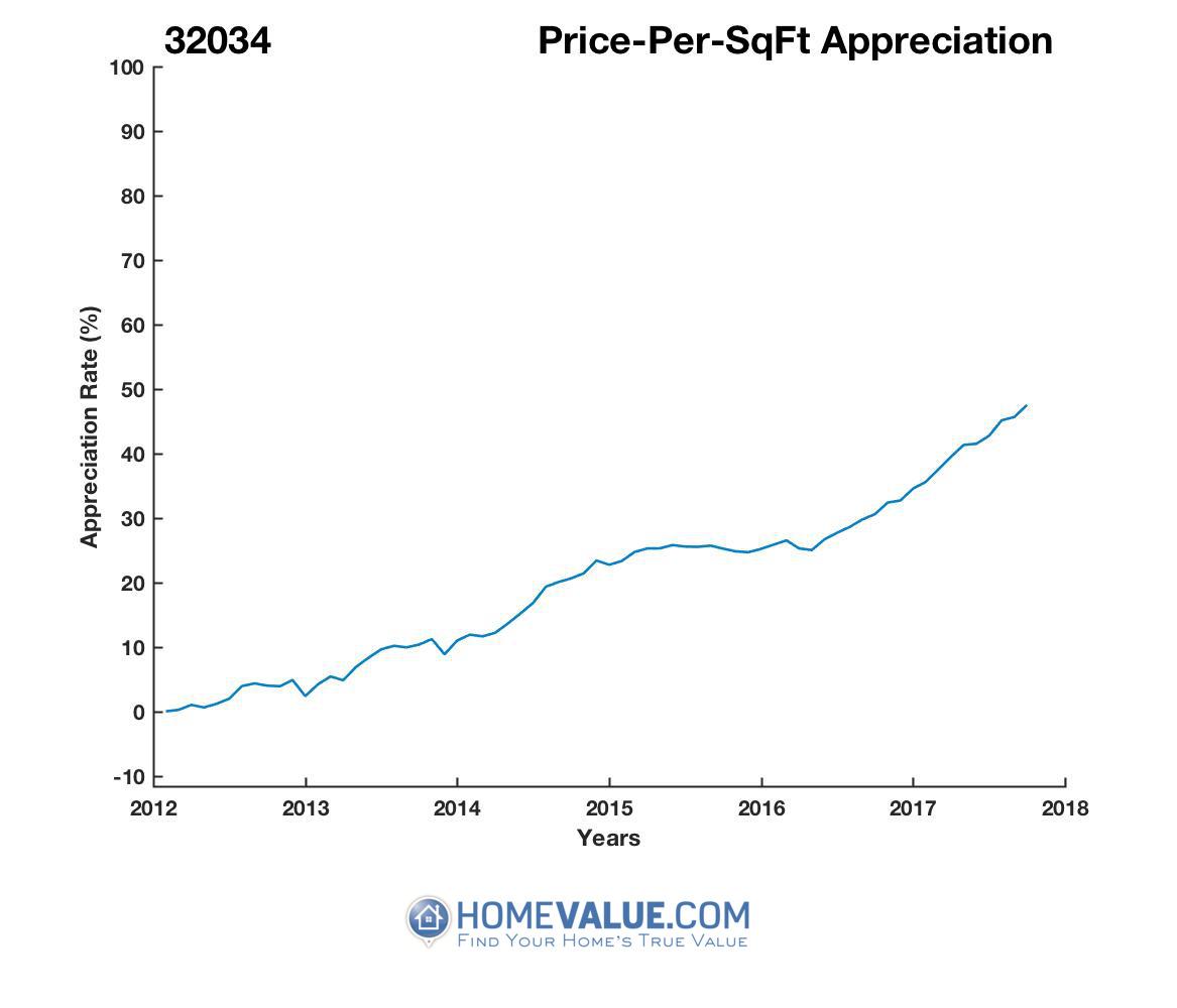 Average Price Per Sq.Ft. 32034