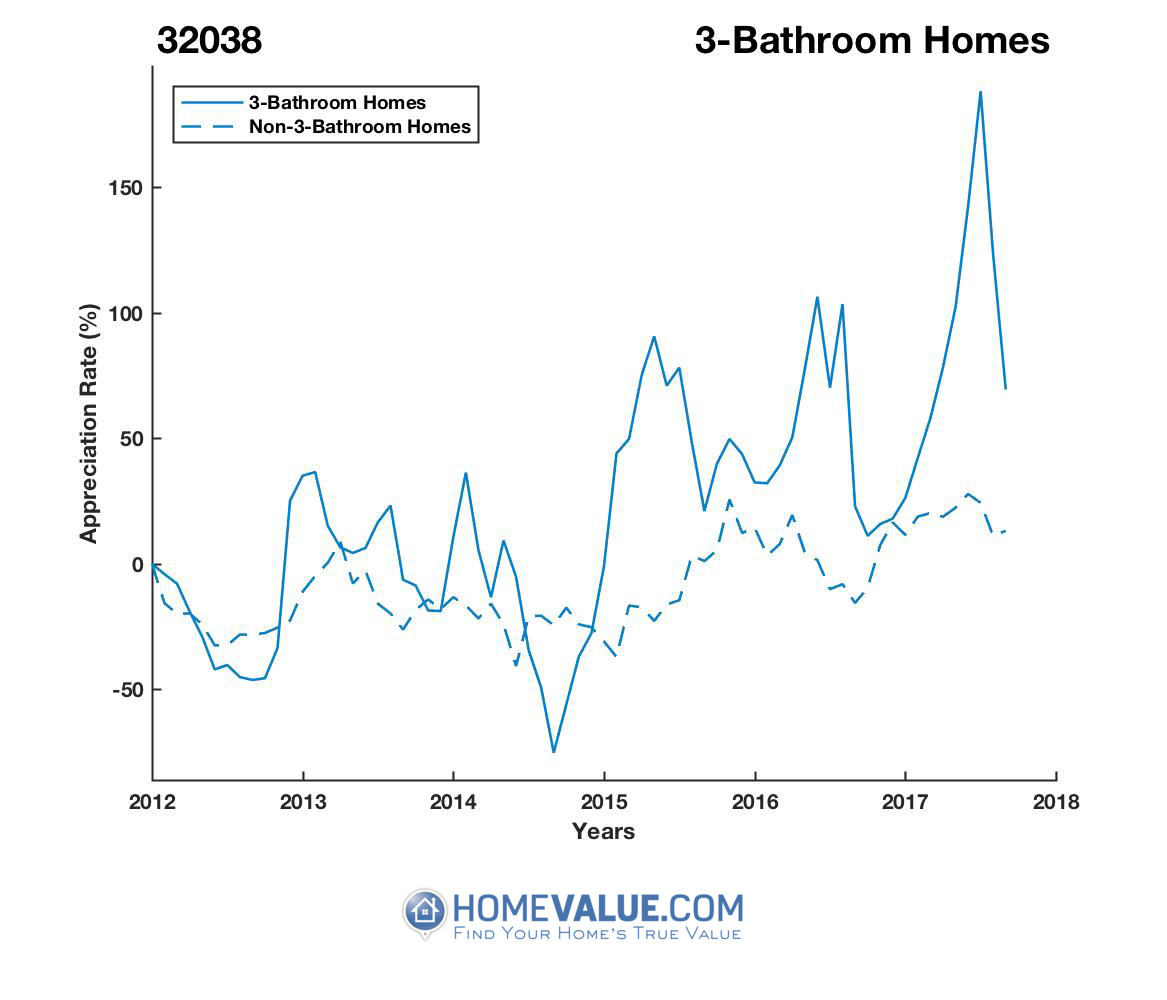 3 Bathrooms Homes have appreciated 4.3x faster since 09/15/2014.