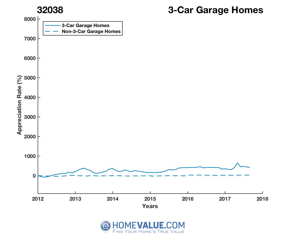 3 Car Garage Homes have appreciated 11.5x faster since 03/15/2012.