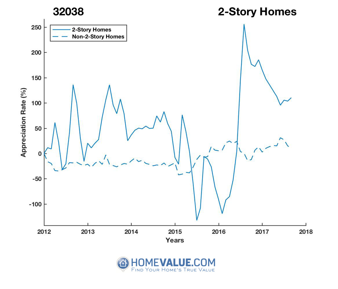 2 Stories Homes have appreciated 14.9x faster since 03/15/2016.
