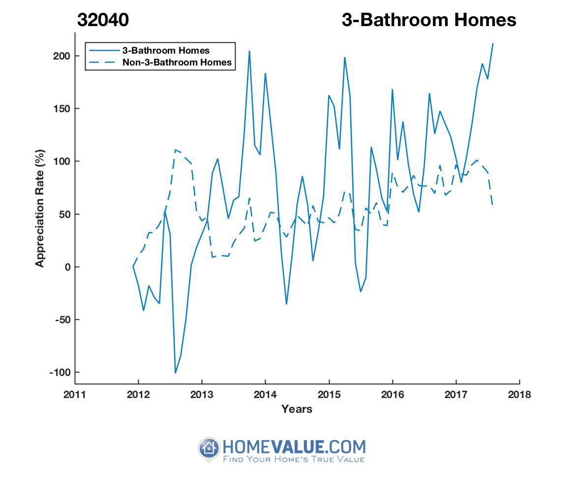 3 Bathrooms Homes have appreciated 4.6x faster since 09/15/2012.