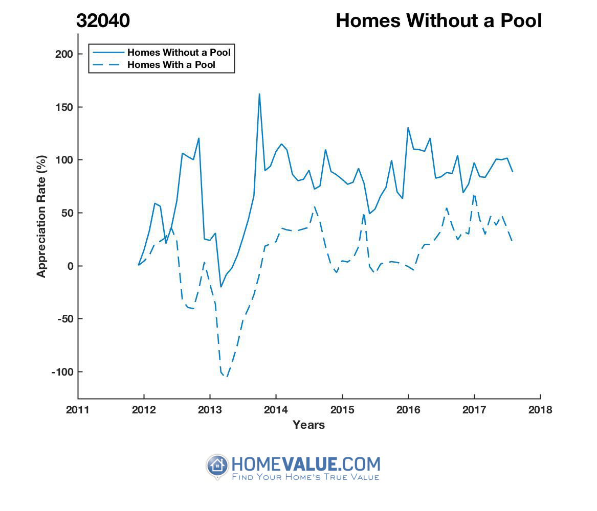 Homes Without A Pool Homes have appreciated 18.6x faster since 03/15/2013.