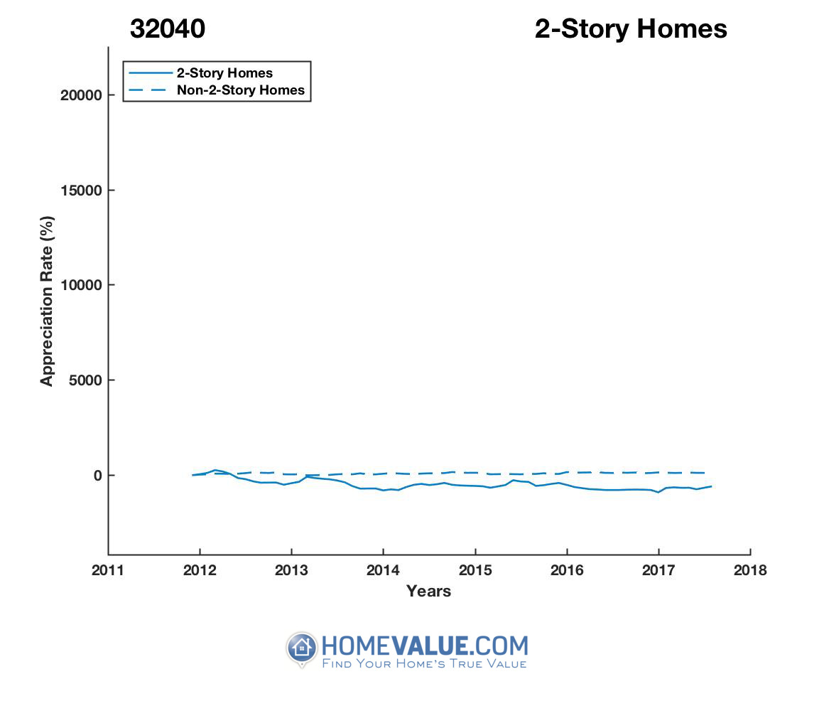2 Stories Homes have appreciated 12.1x faster since 03/15/2013.