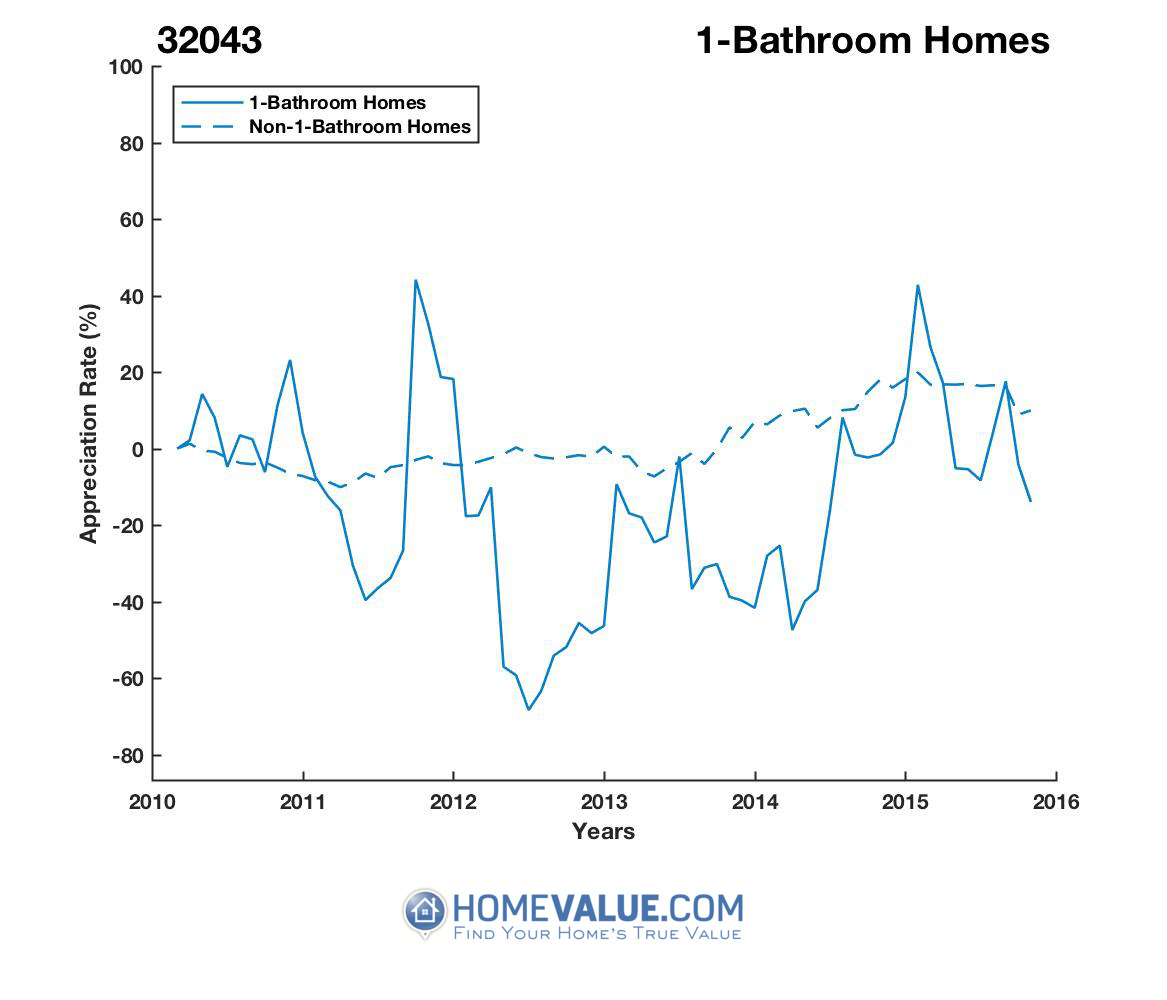1 Bathroom Homes have appreciated 2.4x faster since 09/15/2012.