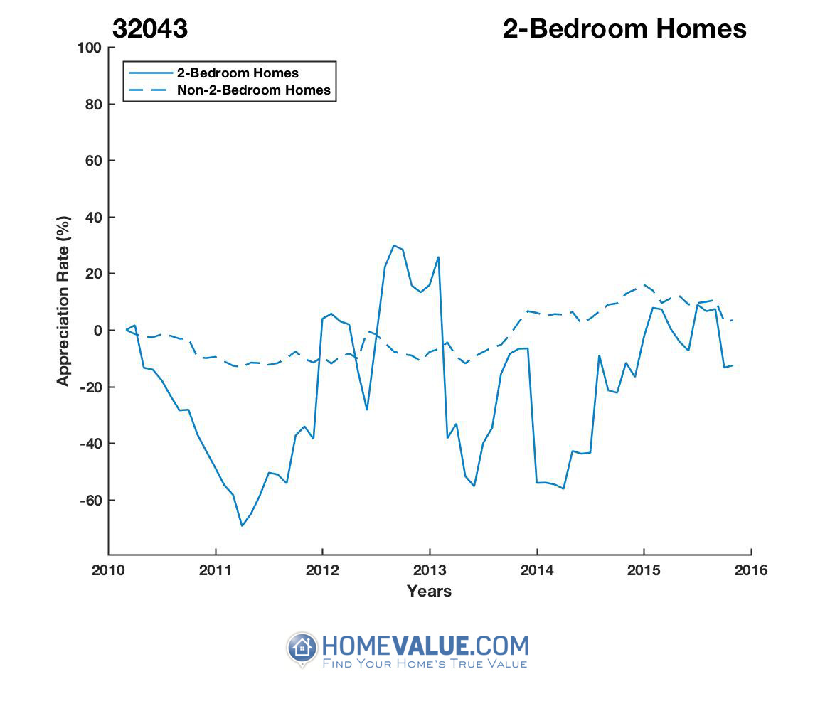 2 Bedrooms Homes have appreciated 3.2x faster since 03/15/2014.