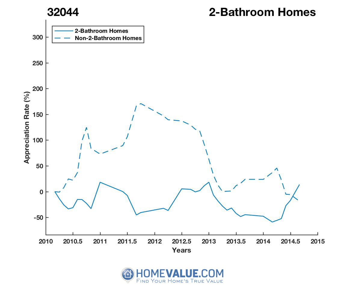 2 Bathrooms Homes have appreciated 2.1x faster since 03/15/2014.