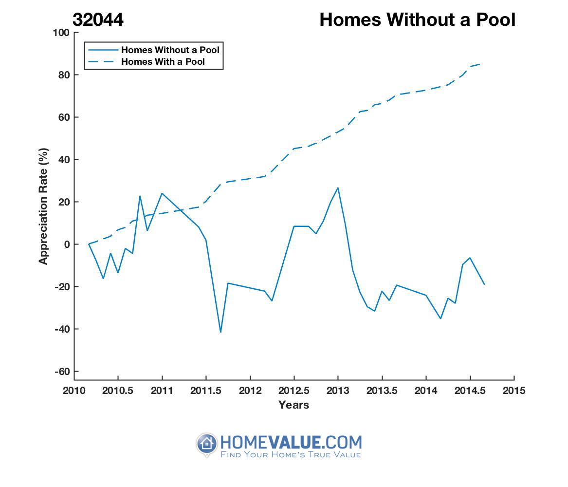Homes Without A Pool Homes have appreciated 16.0x faster since 09/15/2015.
