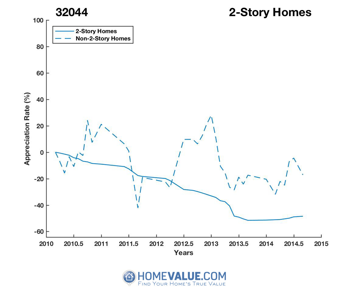 2 Stories Homes have appreciated 60% faster since 03/15/2015.
