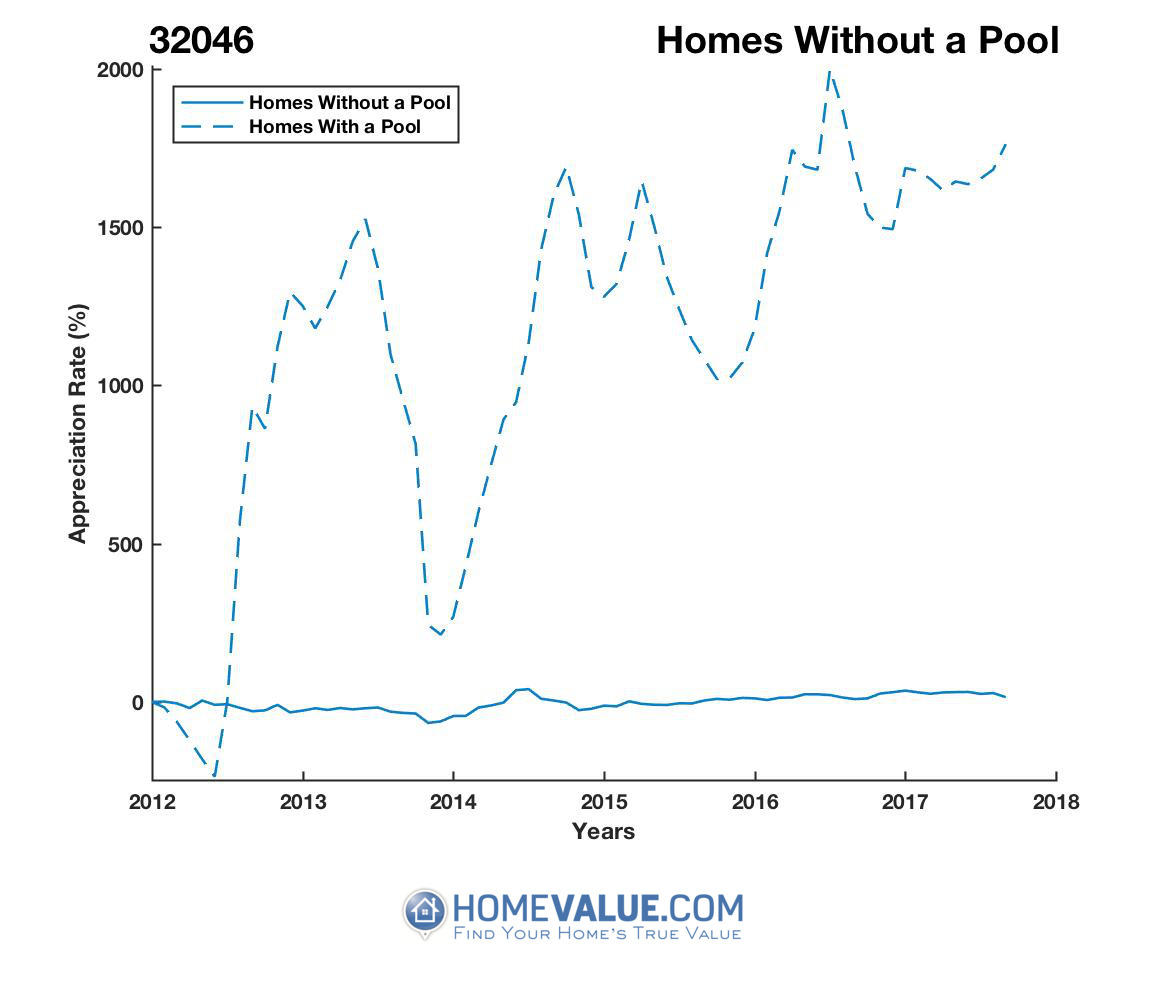 Homes Without A Pool Homes have appreciated 95.8x faster since 03/15/2012.