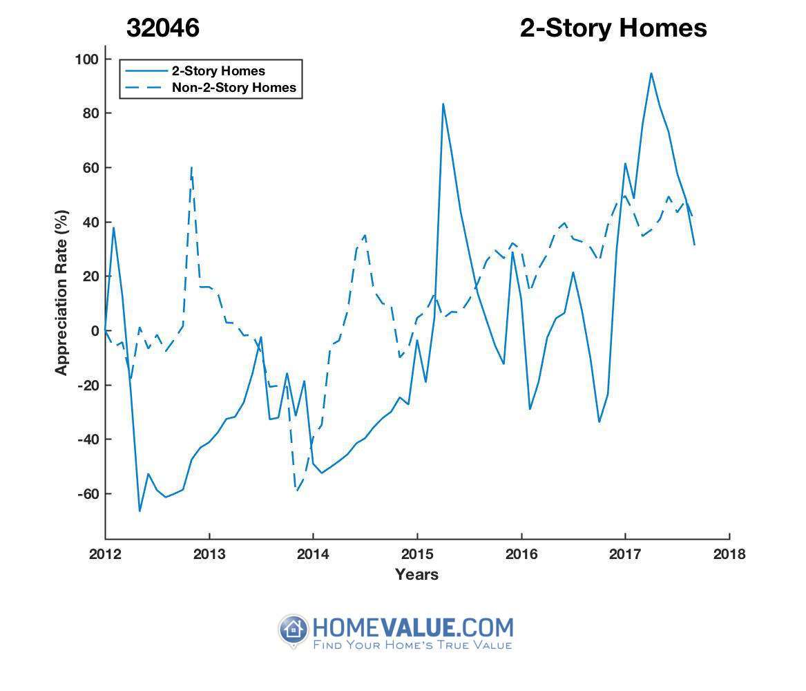 2 Stories Homes have appreciated 2.7x faster since 09/15/2012.