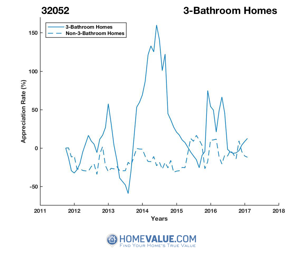 3 Bathrooms Homes have appreciated 62% faster since 09/15/2016.