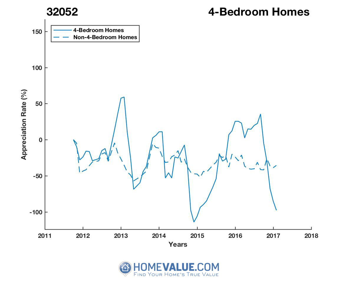 4 Bedrooms Homes have appreciated 6.1x faster since 03/15/2015.