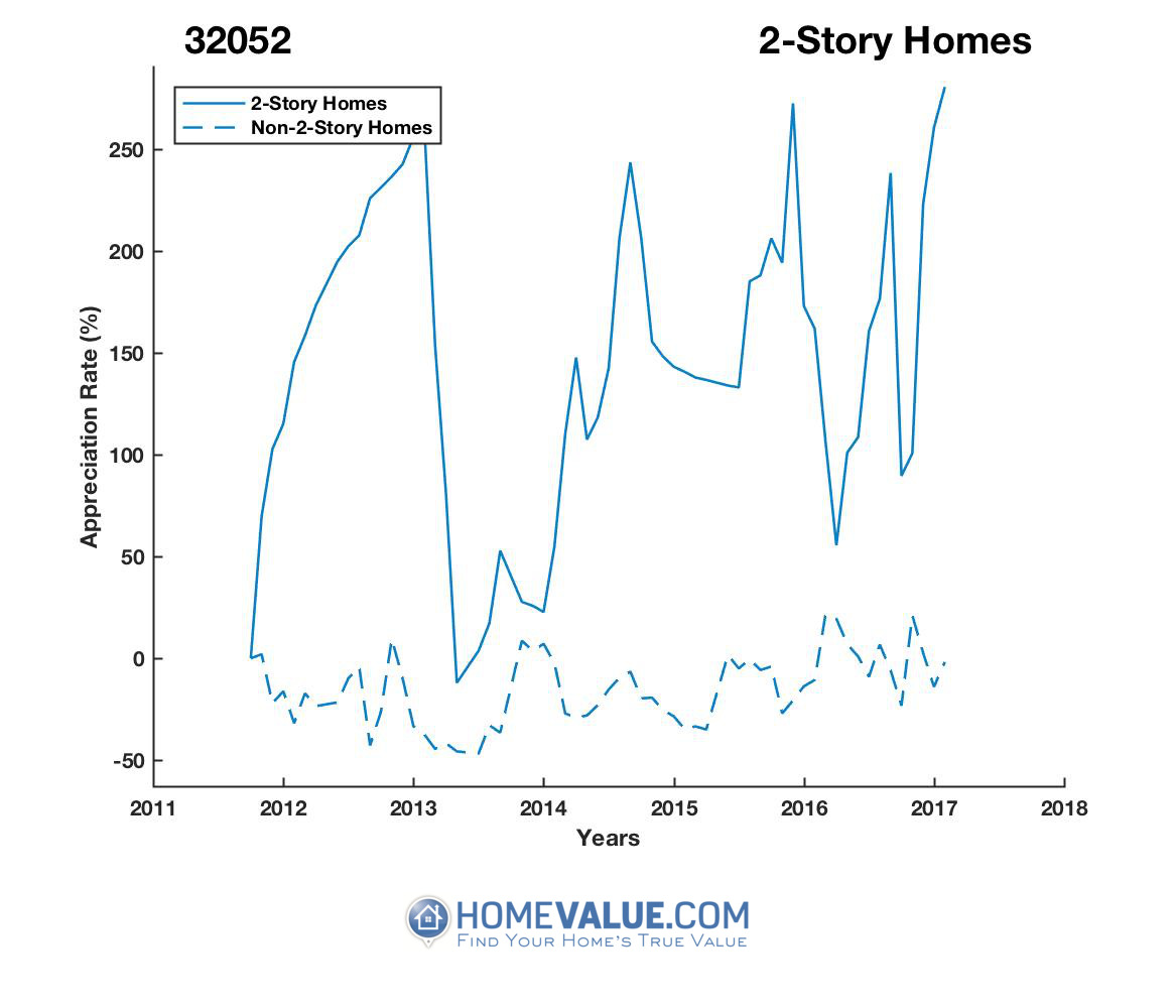 2 Stories Homes have appreciated 2.0x faster since 03/15/2016.