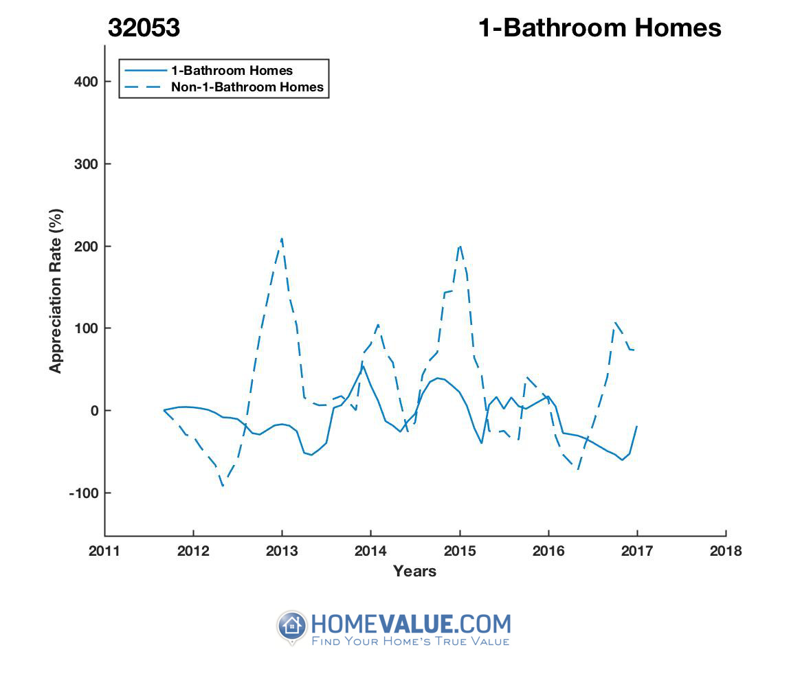 1 Bathroom Homes have appreciated 105.1x faster since 03/15/2012.