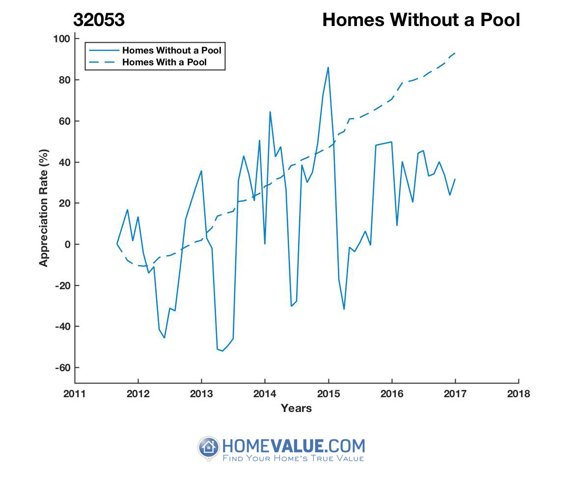 Homes Without A Pool Homes have appreciated 2.2x faster since 03/15/2013.