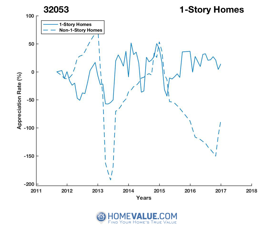 1 Story Homes have appreciated 13.0x faster since 03/15/2016.