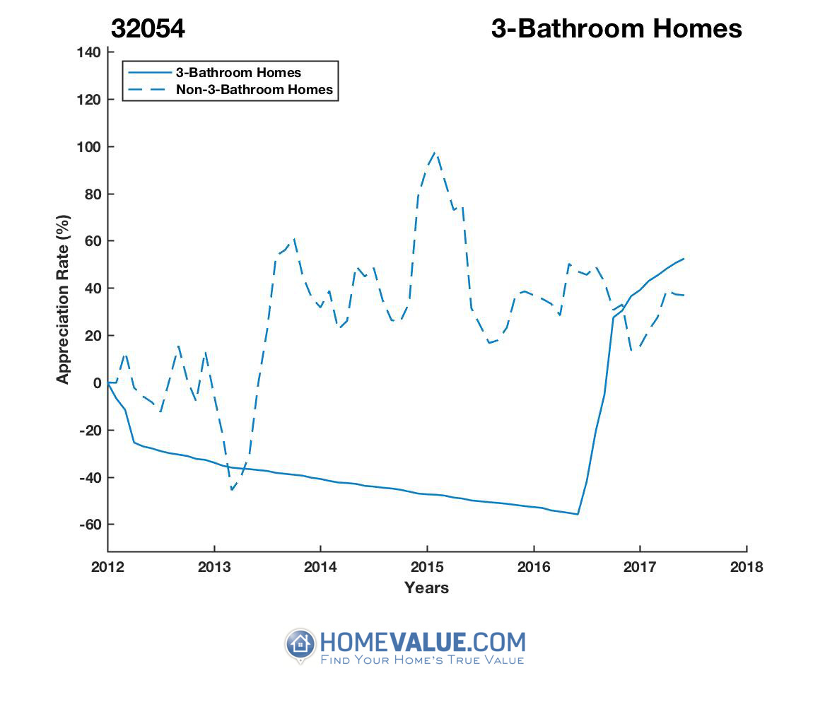 3 Bathrooms Homes have appreciated 2.9x faster since 03/15/2015.