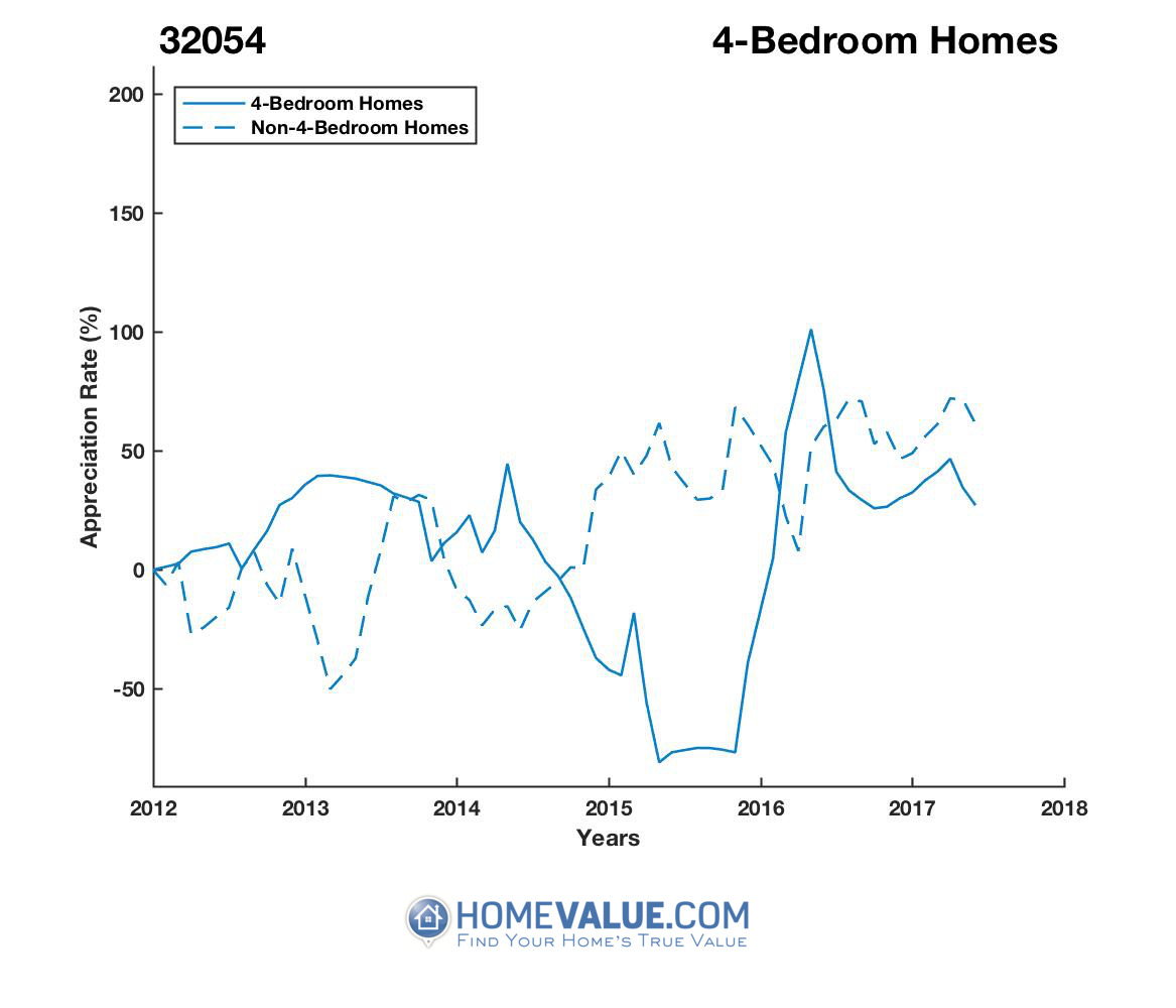 4 Bedrooms Homes have appreciated 4.1x faster since 09/15/2015.