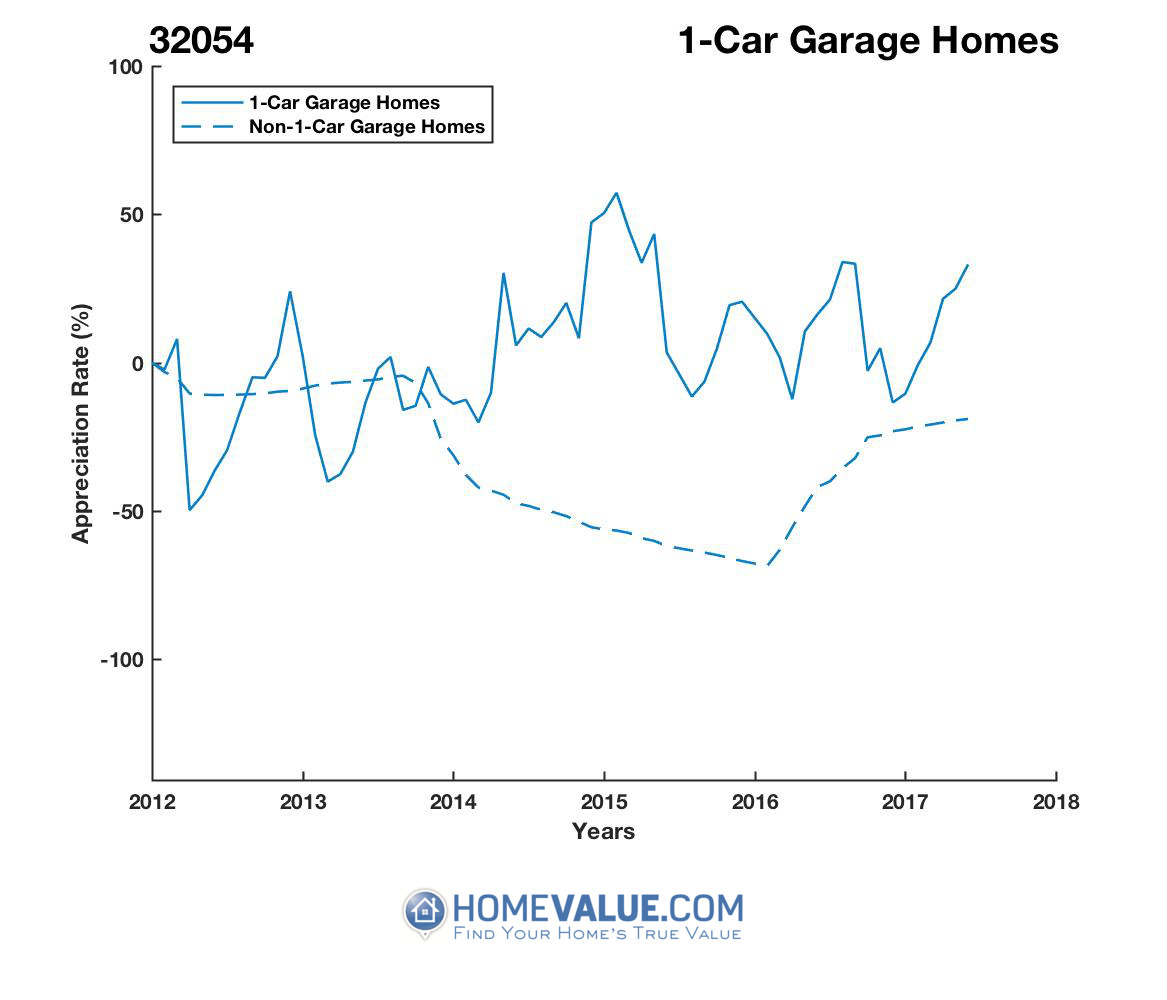 1 Car Garage Homes have appreciated 19.2x faster since 03/15/2016.