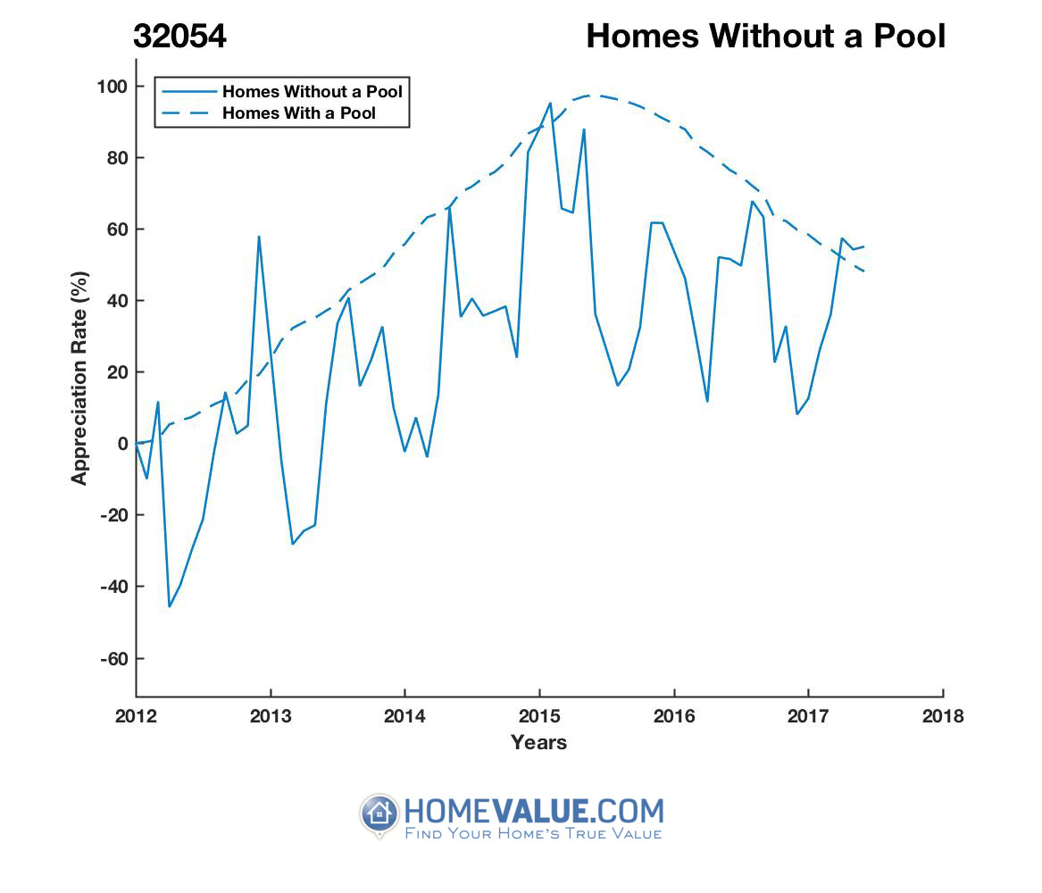 Homes Without A Pool Homes have appreciated 3.4x faster since 03/15/2012.