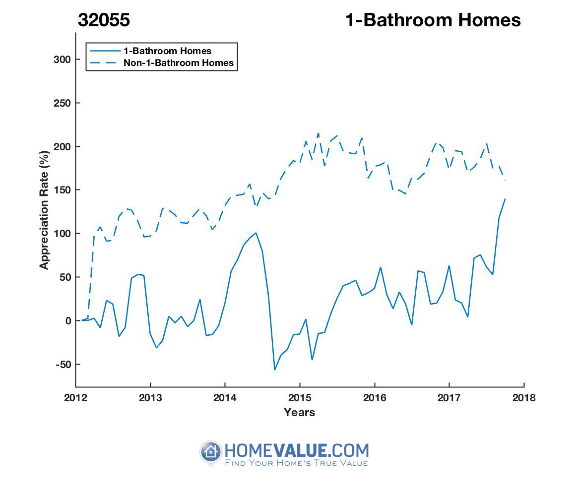 1 Bathroom Homes have appreciated 4.0x faster since 09/15/2014.