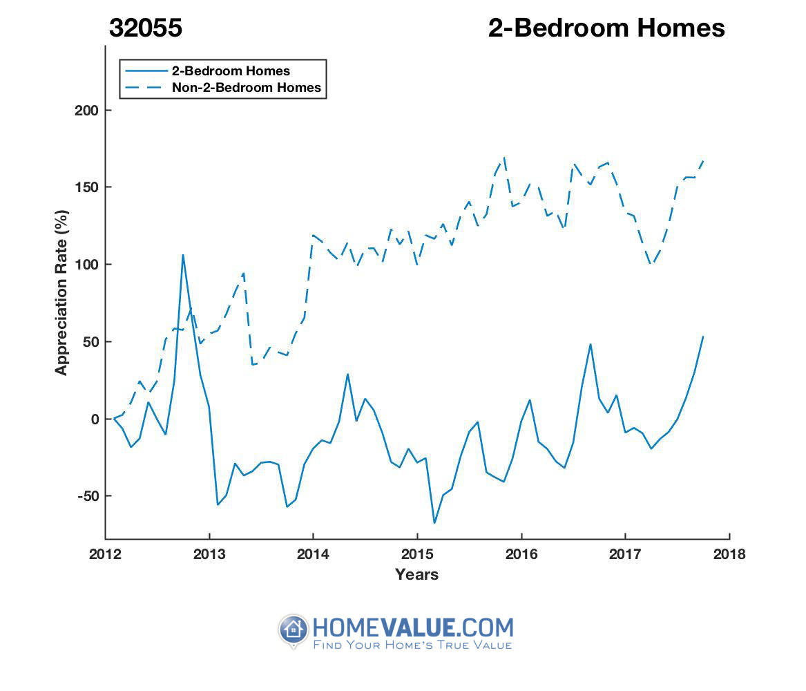 2 Bedrooms Homes have appreciated 2.9x faster since 03/15/2015.