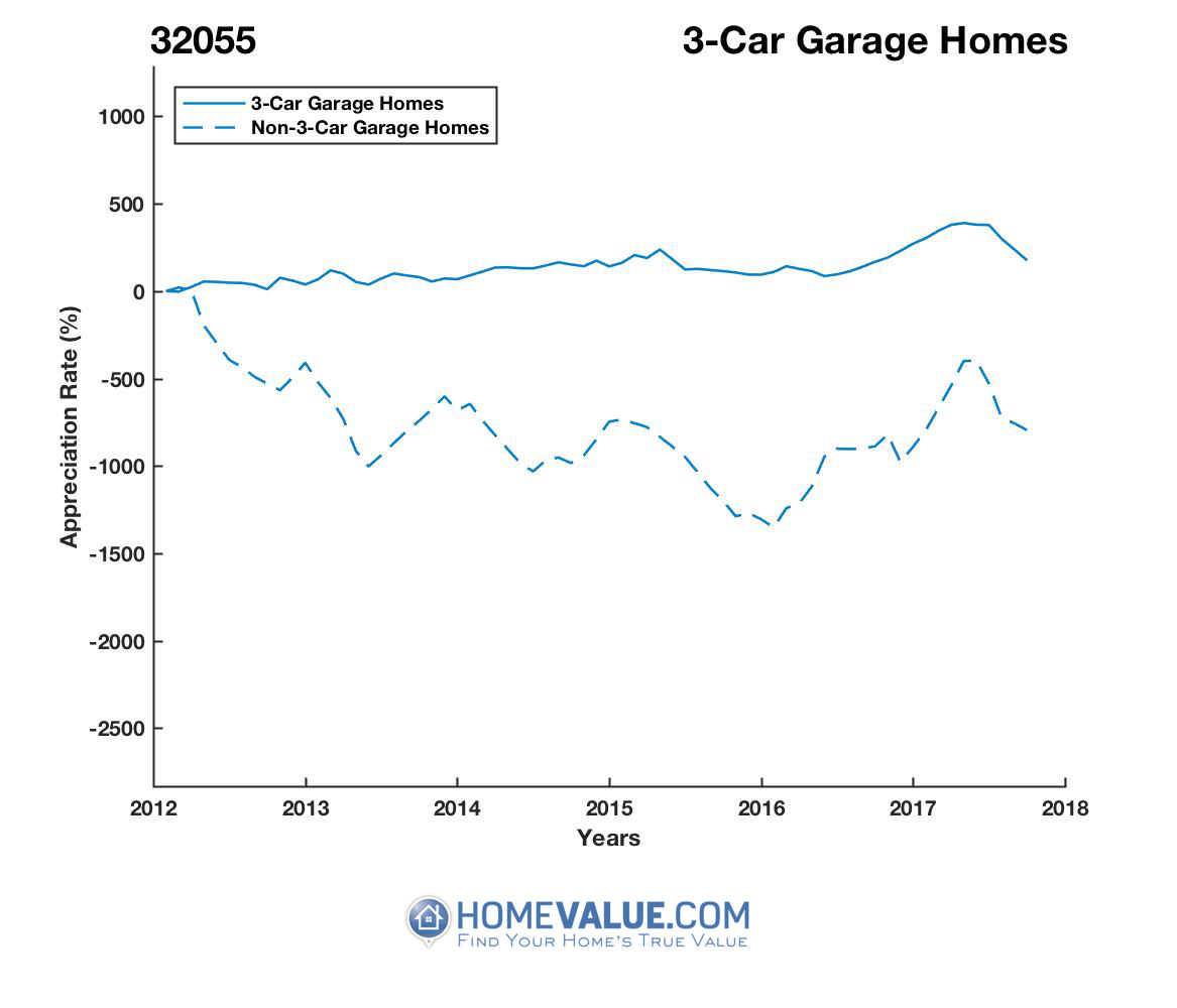 3 Car Garage Homes have appreciated 10.5x faster since 03/15/2012.