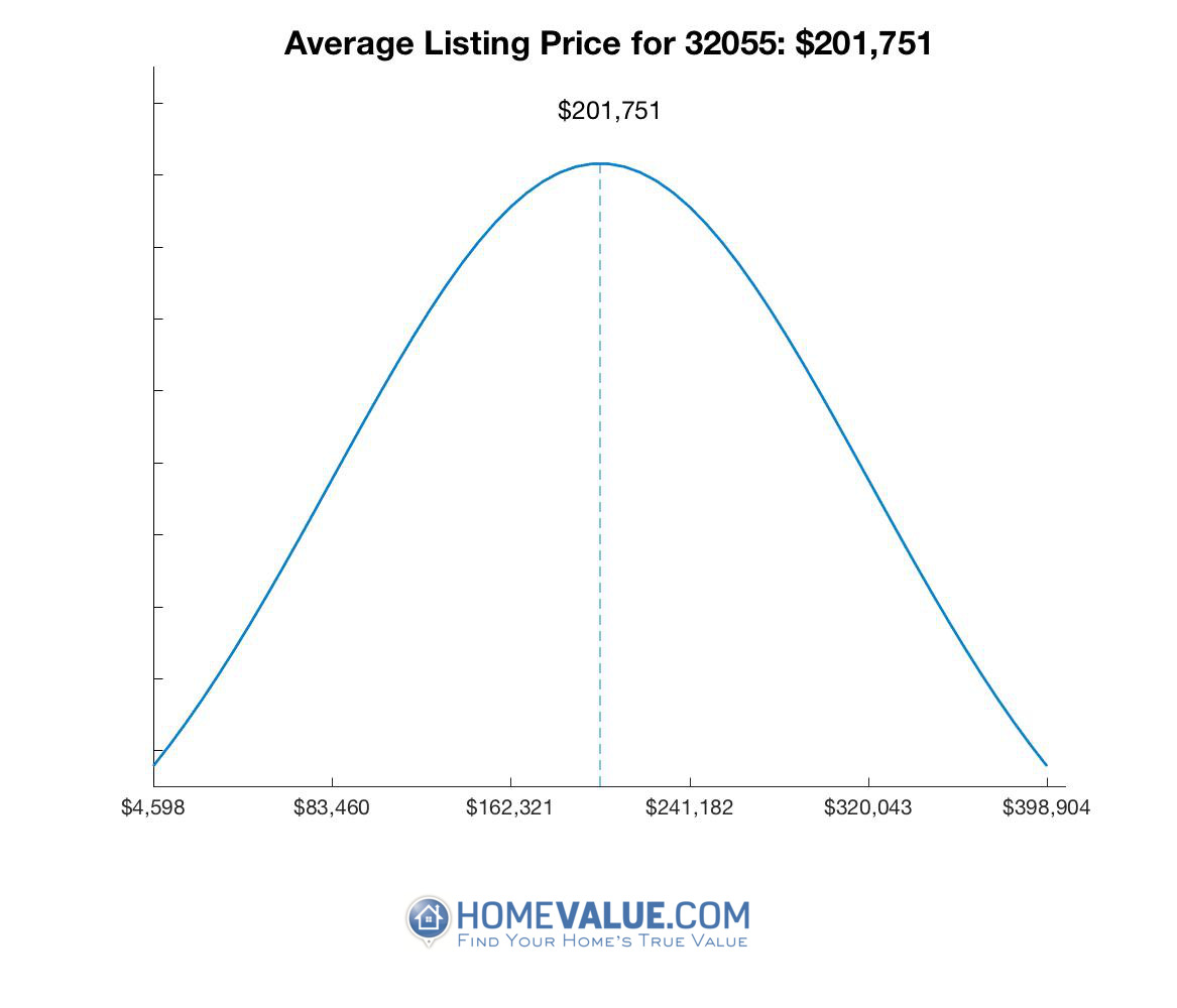 Average List Price 32055