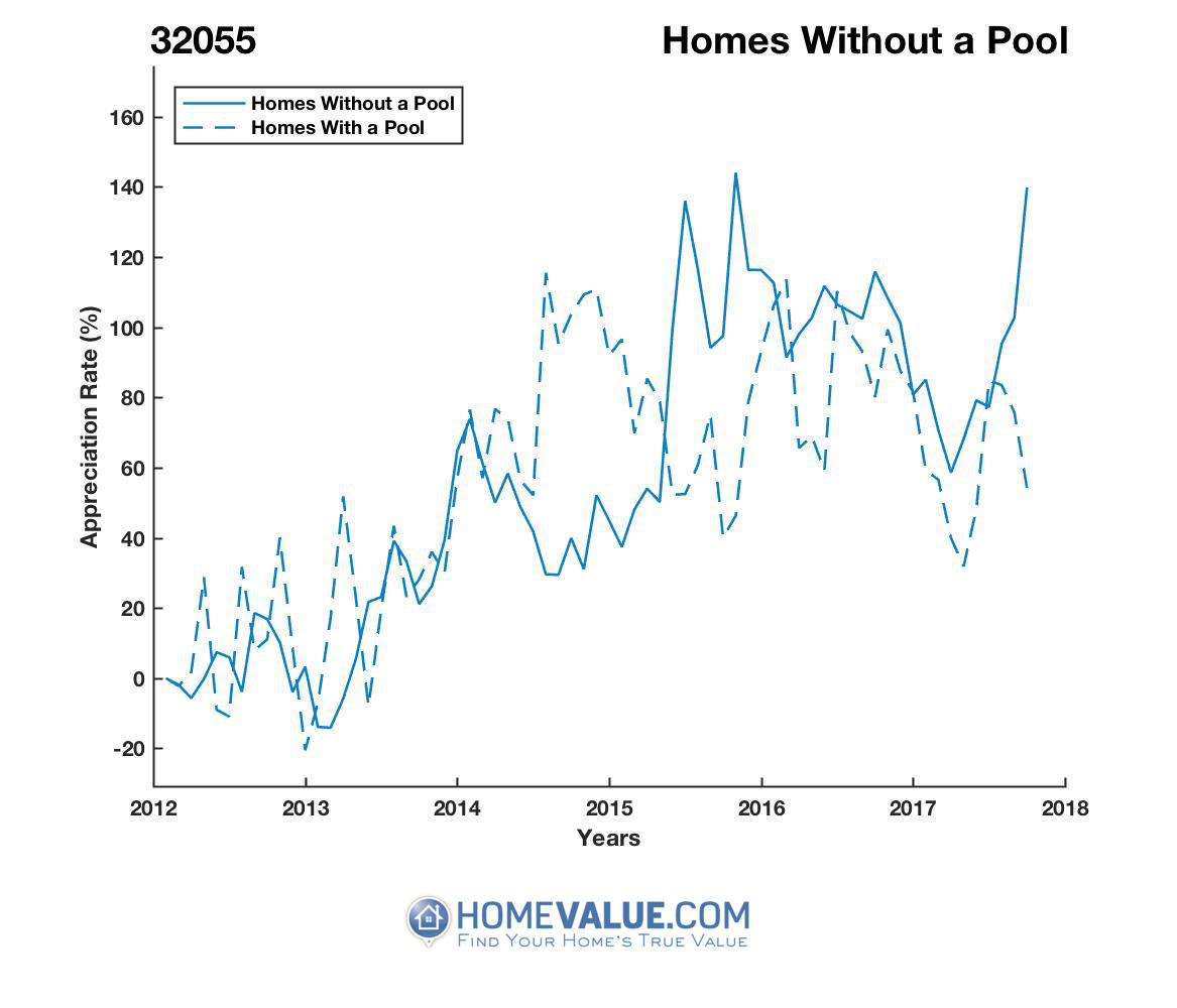 Homes Without A Pool Homes have appreciated 67% faster since 09/15/2012.
