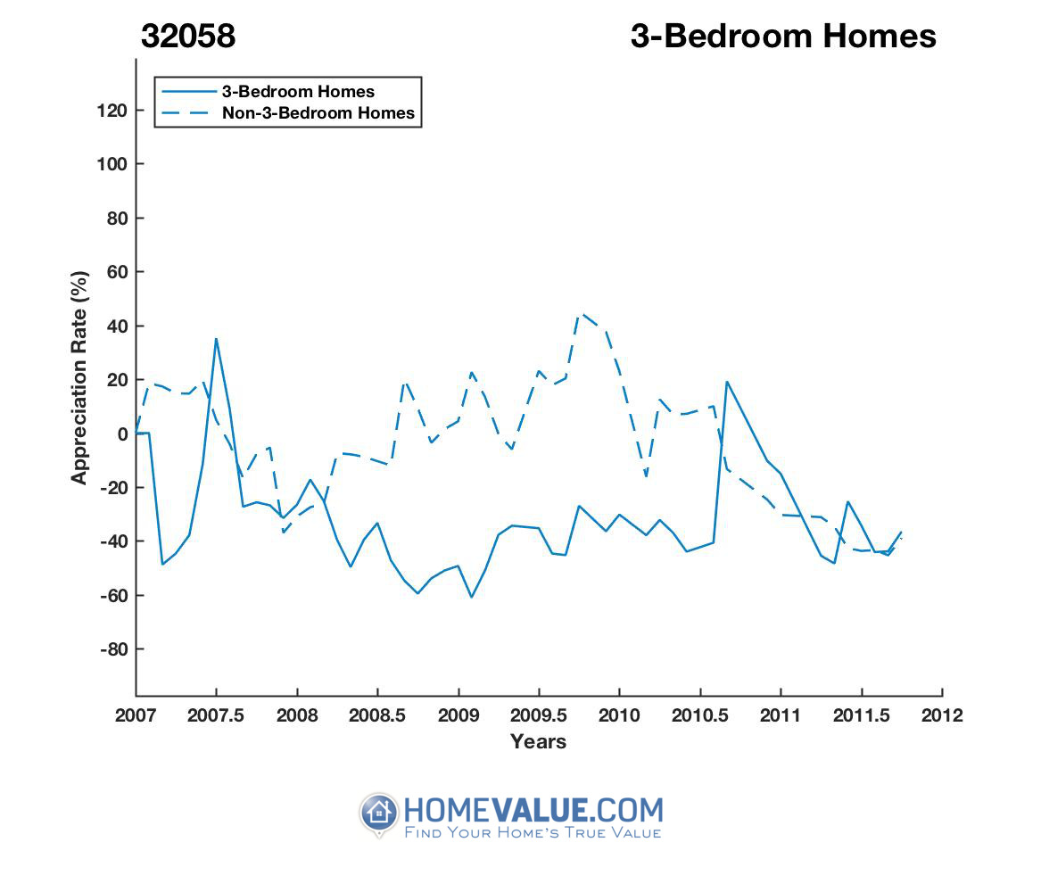 3 Bedrooms Homes have appreciated 3.9x faster since 08/15/2016.