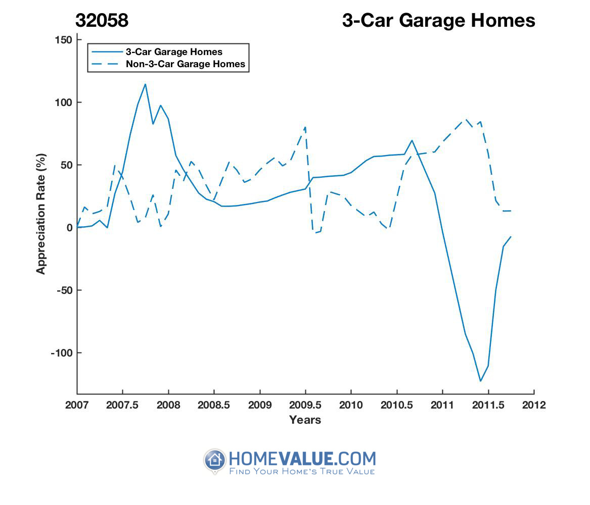 3 Car Garage Homes have appreciated 13.1x faster since 08/15/2016.