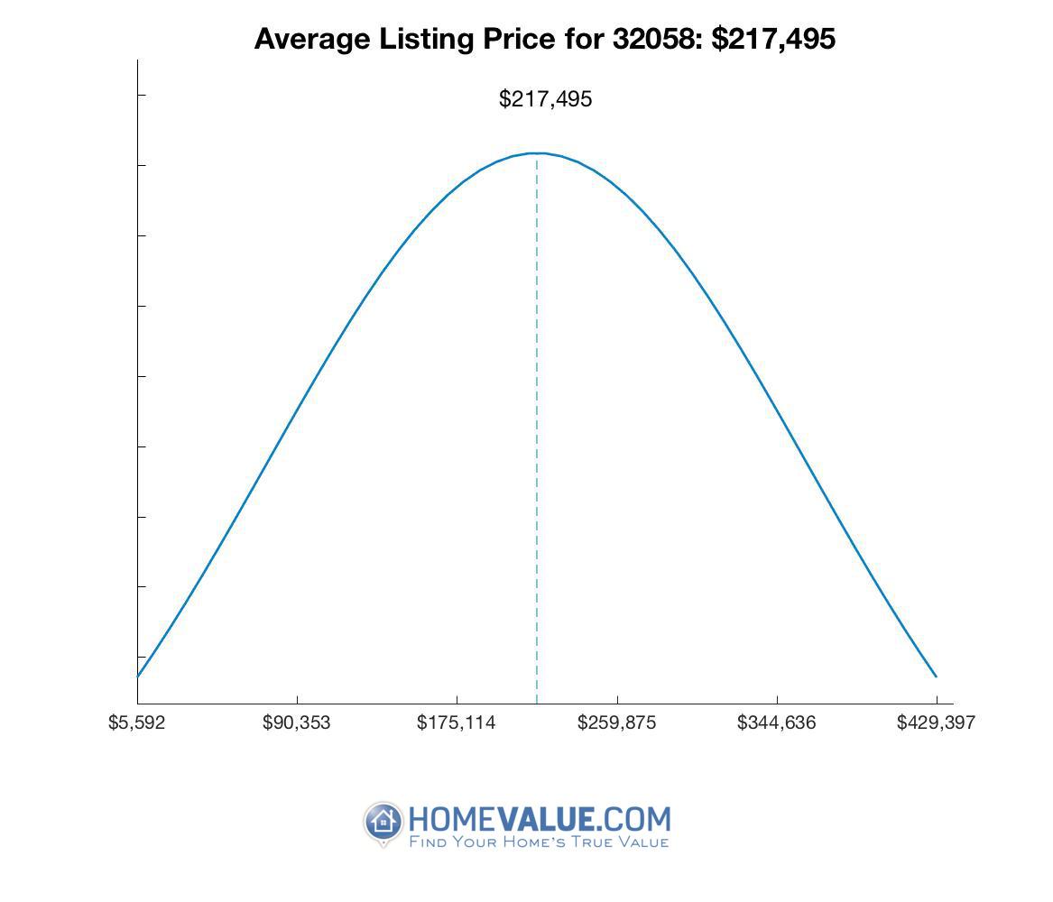Average List Price 32058