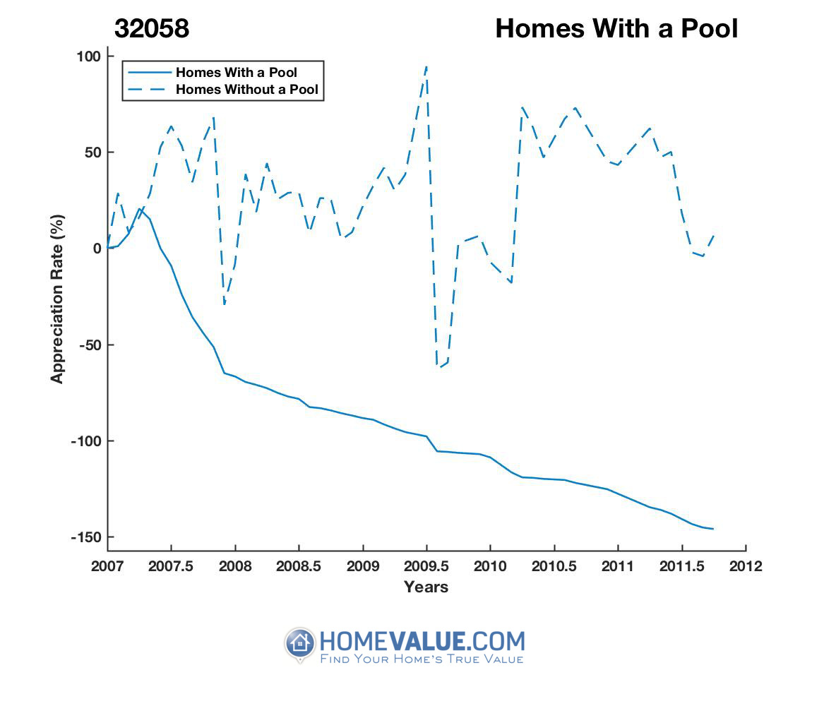 1 Homes With A Pool Homes have appreciated 3.3x faster since 02/15/2017.