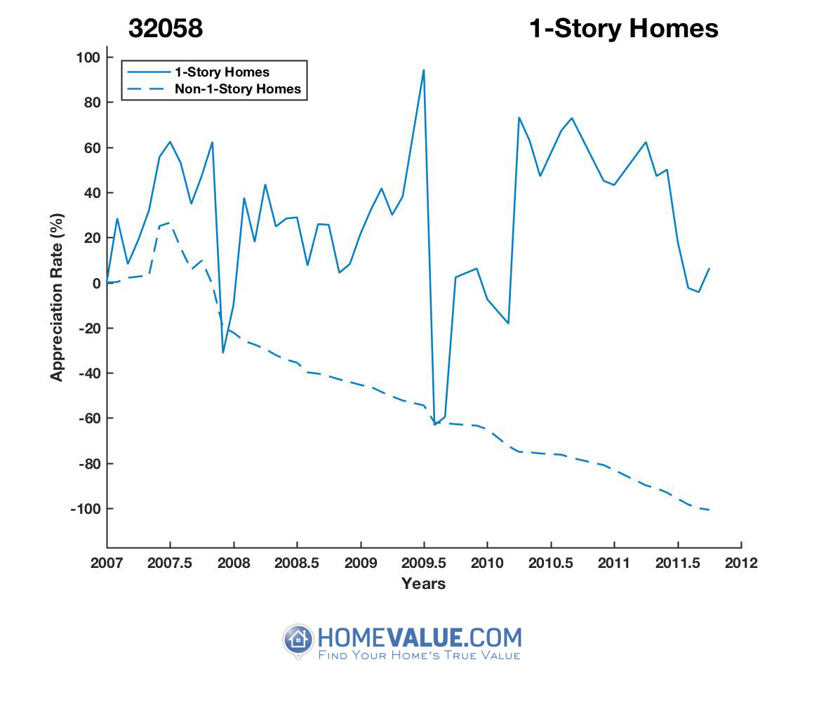 1 Story Homes have appreciated 20.4x faster since 02/15/2012.
