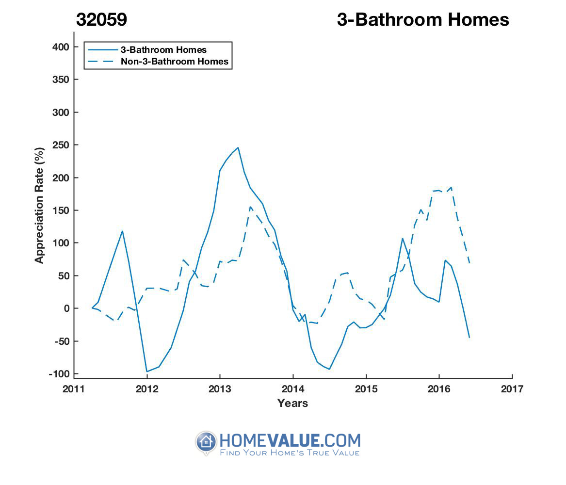 3 Bathrooms Homes have appreciated 3.4x faster since 03/15/2012.