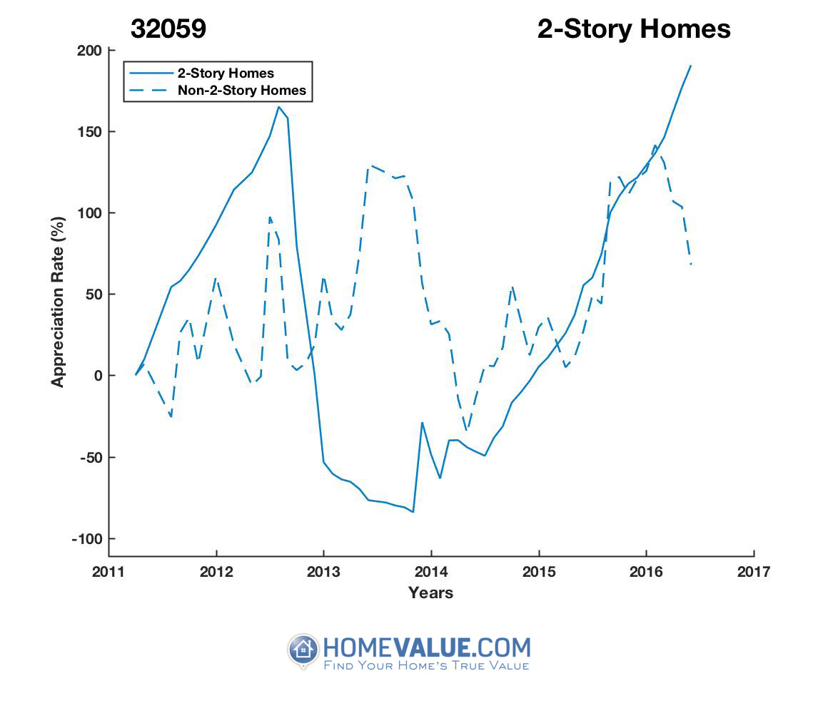 2 Stories Homes have appreciated 7.5x faster since 09/15/2013.