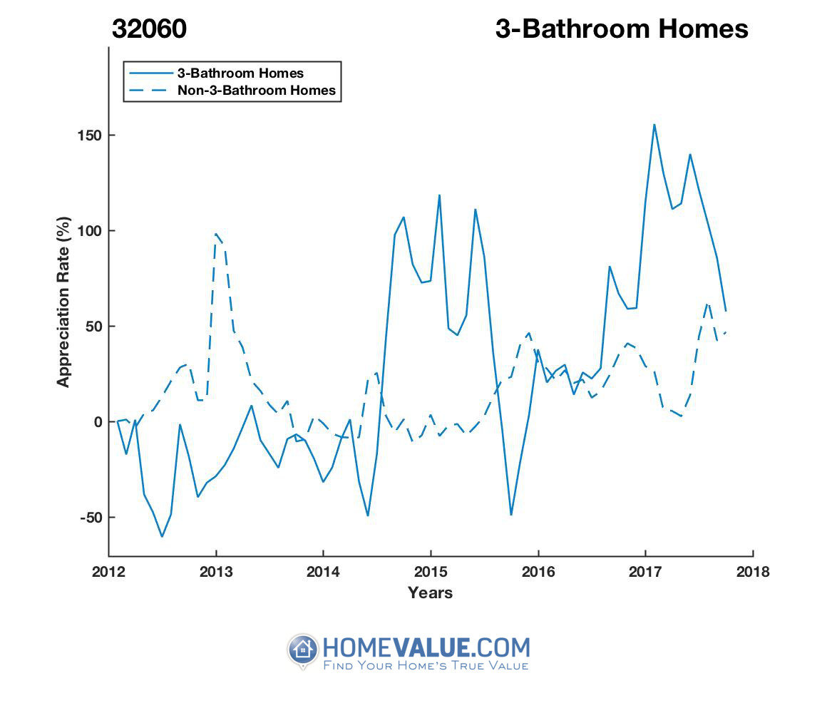 3 Bathrooms Homes have appreciated 2.9x faster since 09/15/2015.