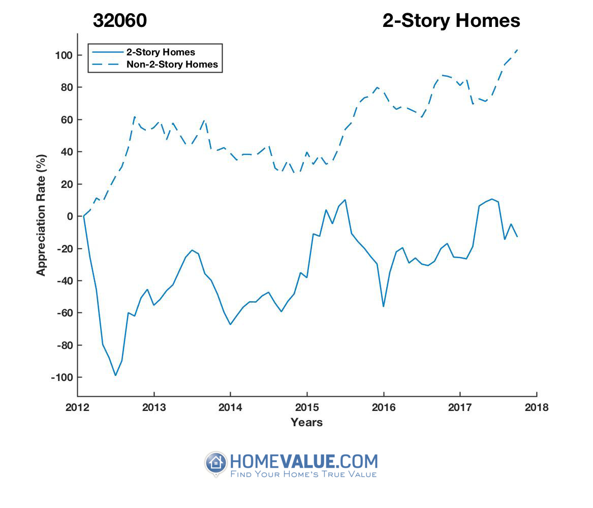 2 Stories Homes have appreciated 2.0x faster since 09/15/2012.