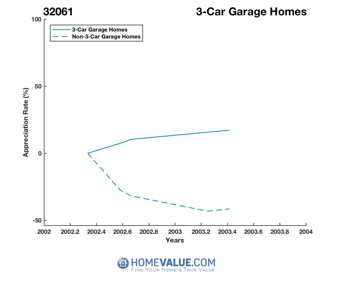 3 Car Garage Homes have appreciated 2.4x faster since 02/15/2014.