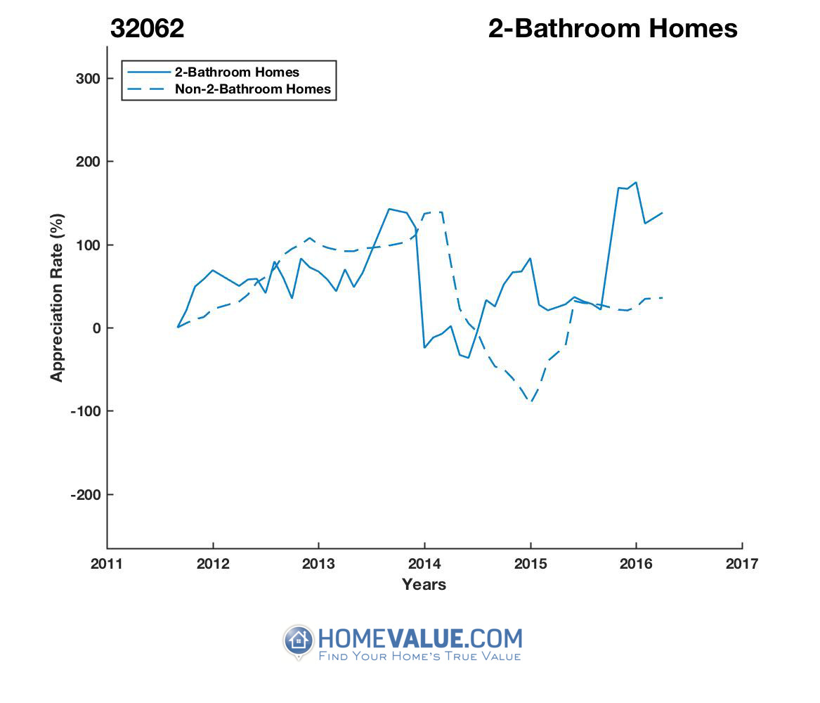 2 Bathrooms Homes have appreciated 8.2x faster since 09/15/2016.