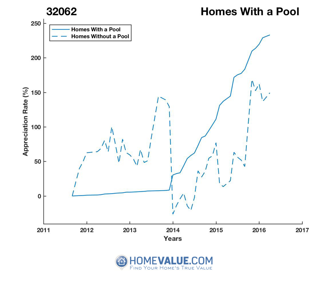 1 Homes With A Pool Homes have appreciated 4.3x faster since 09/15/2013.