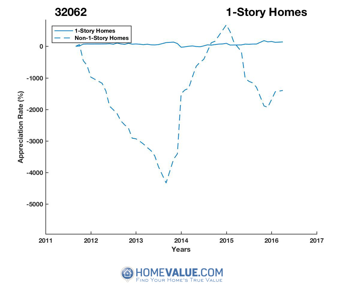 1 Story Homes have appreciated 35.8x faster since 03/15/2015.
